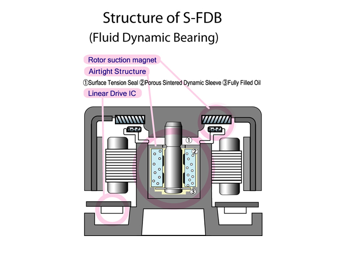 S-FLEX-120-S-FDB_01